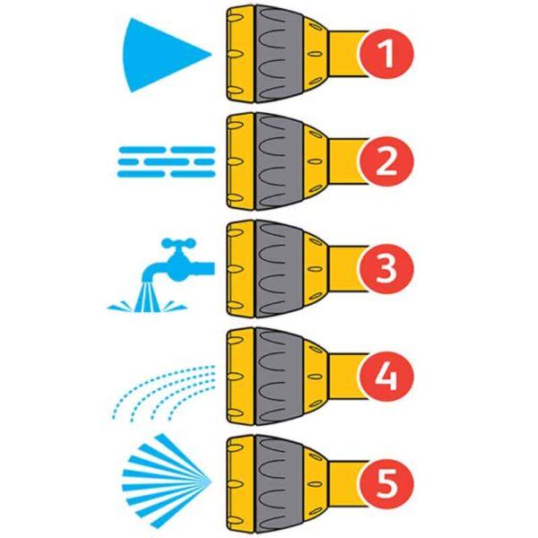 5 spray patterns