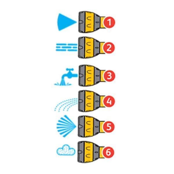 6 Spray Patterns
